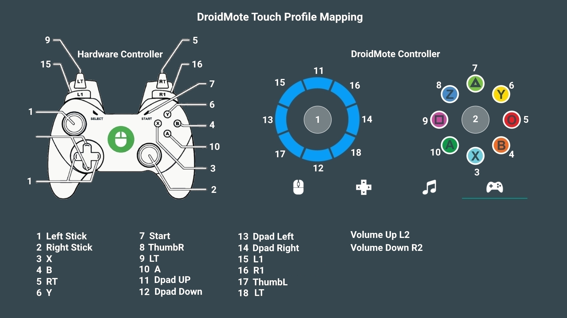Touch Profile Mapping